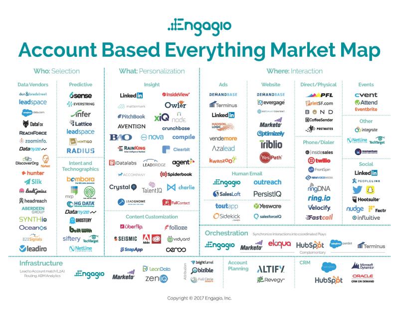Engagios-account-based-everything-market-map-2017